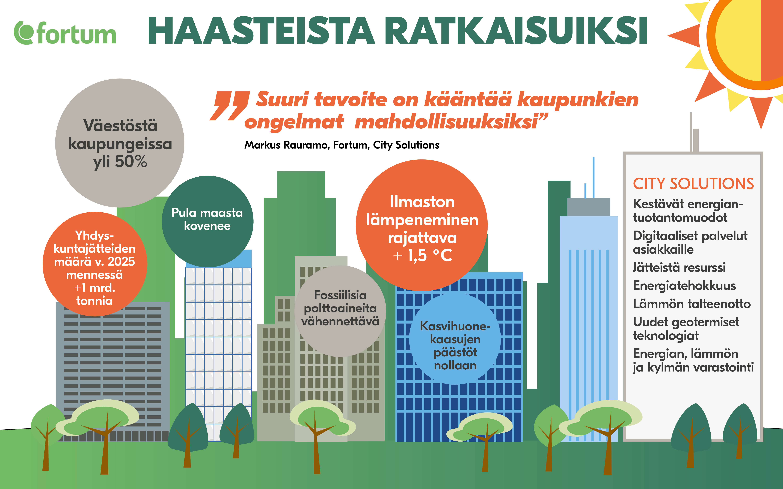 city solutions blog