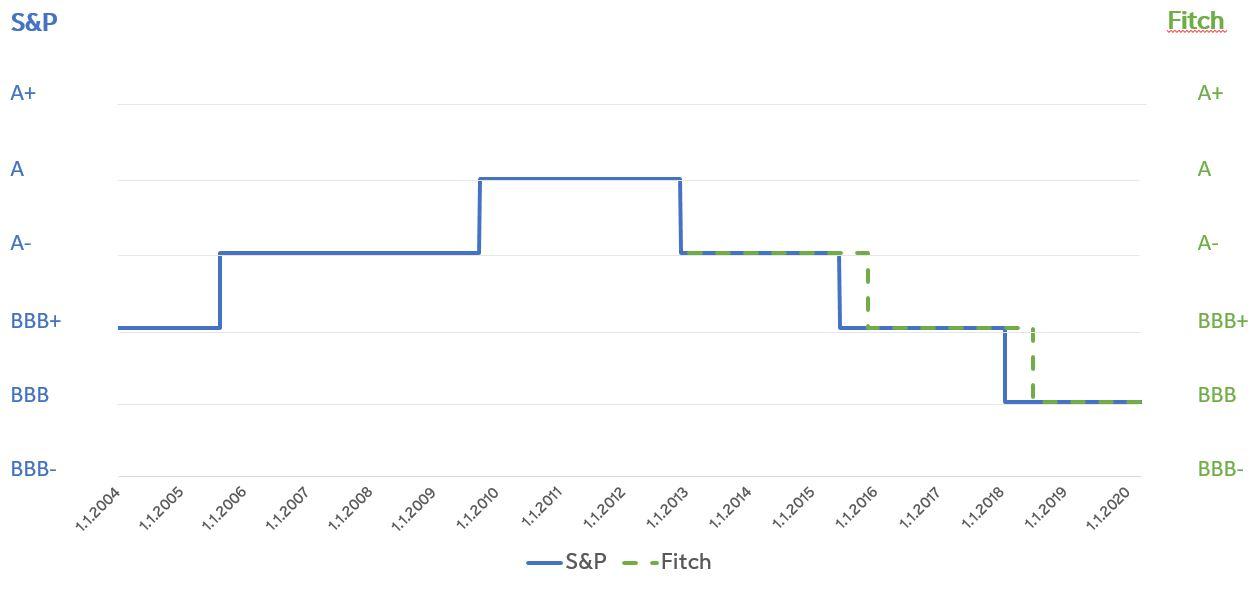 Viivadiagrammi Fortumin luottoluokituksen kehityksestä