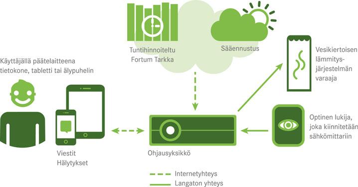 Fortum Fiksu -kaavio