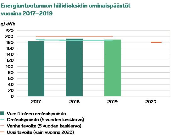 Energiantuotannon hiilidioksidin ominaispäästöt 2017-2019