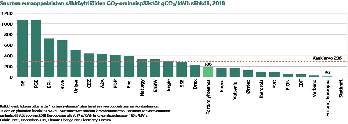 Sustainability_eurooppalaisten sähköyhtiöiden hiilidioksidin ominaispäästöt 2017