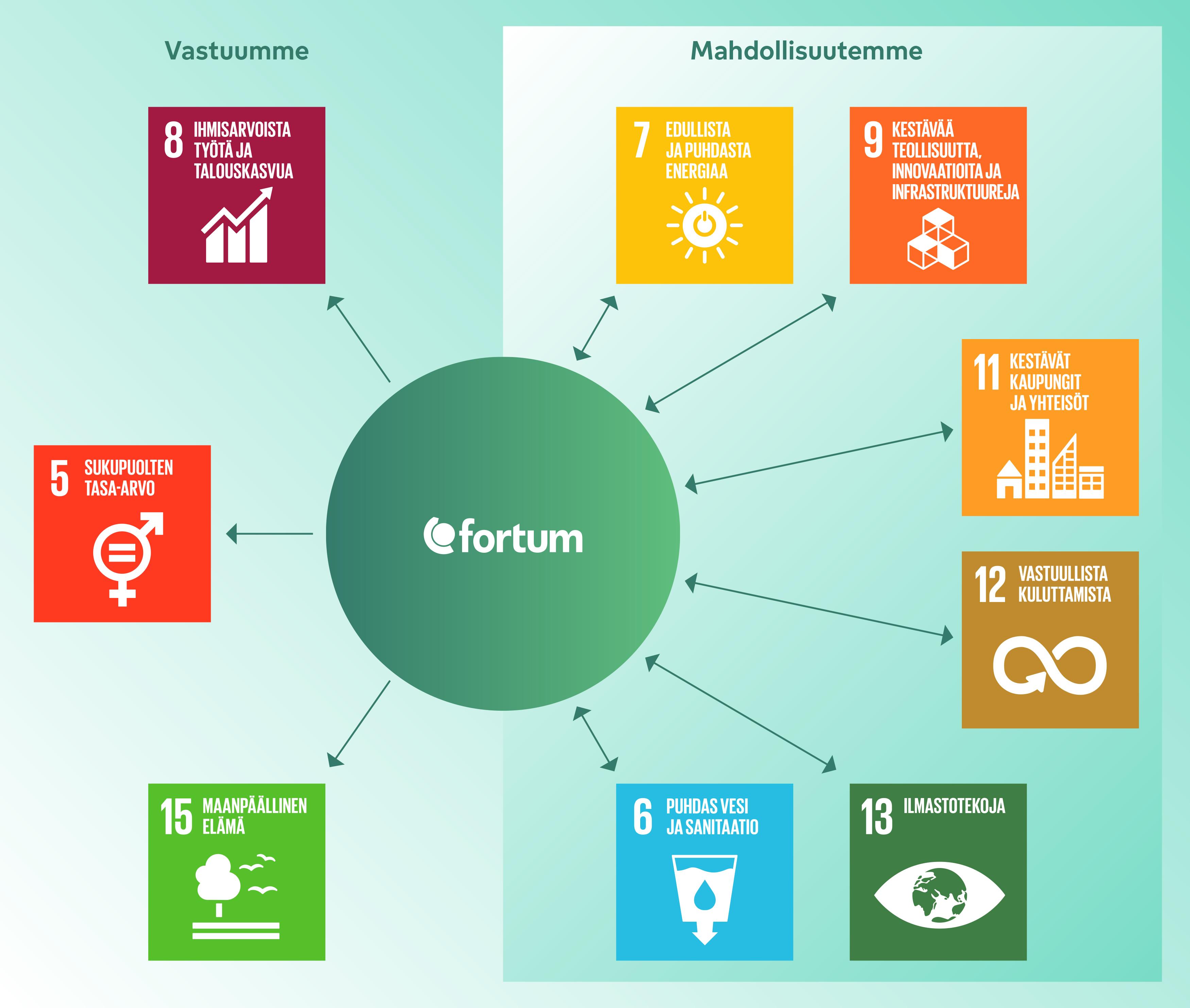 Vaikutukset kestävän kehityksen tavoitteisiin