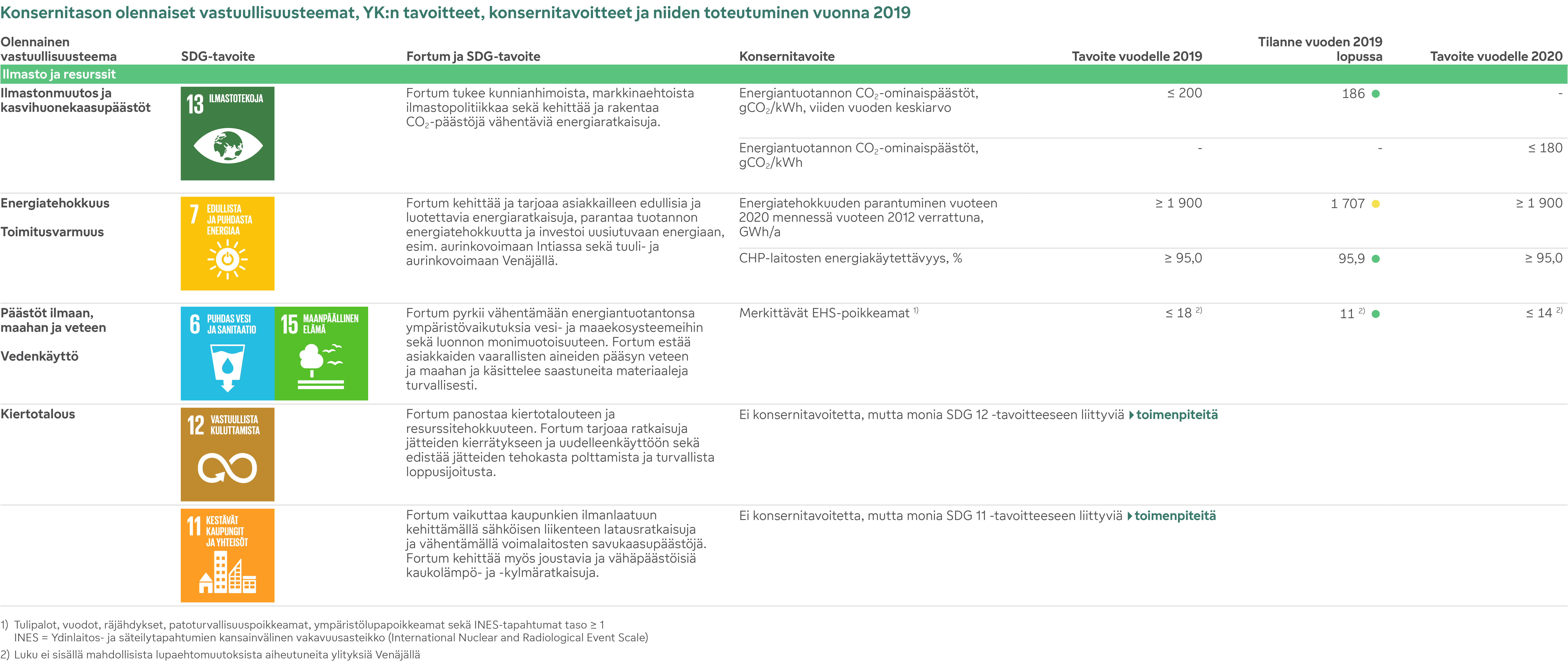 Konsernitason olennaiset vastuullisuusteemat, YK:n tavoitteet, konsernitavoitteet ja niiden toteutuminen vuonna 2019