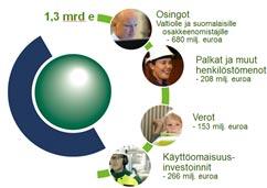 Fortumin suomalaiseen yhteiskuntaan tuomat rahavirrat 2013