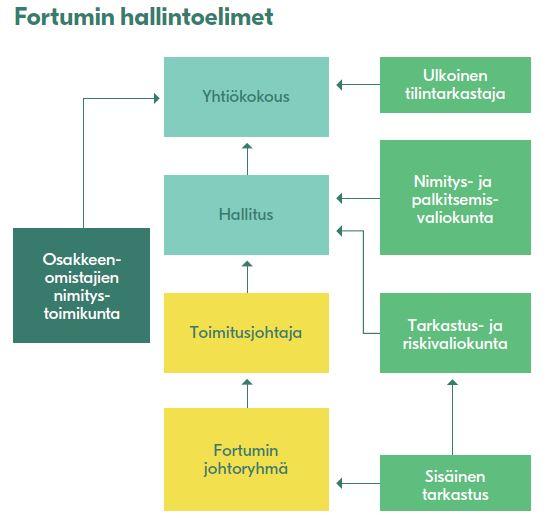 Fortumin hallintoelimet 2016