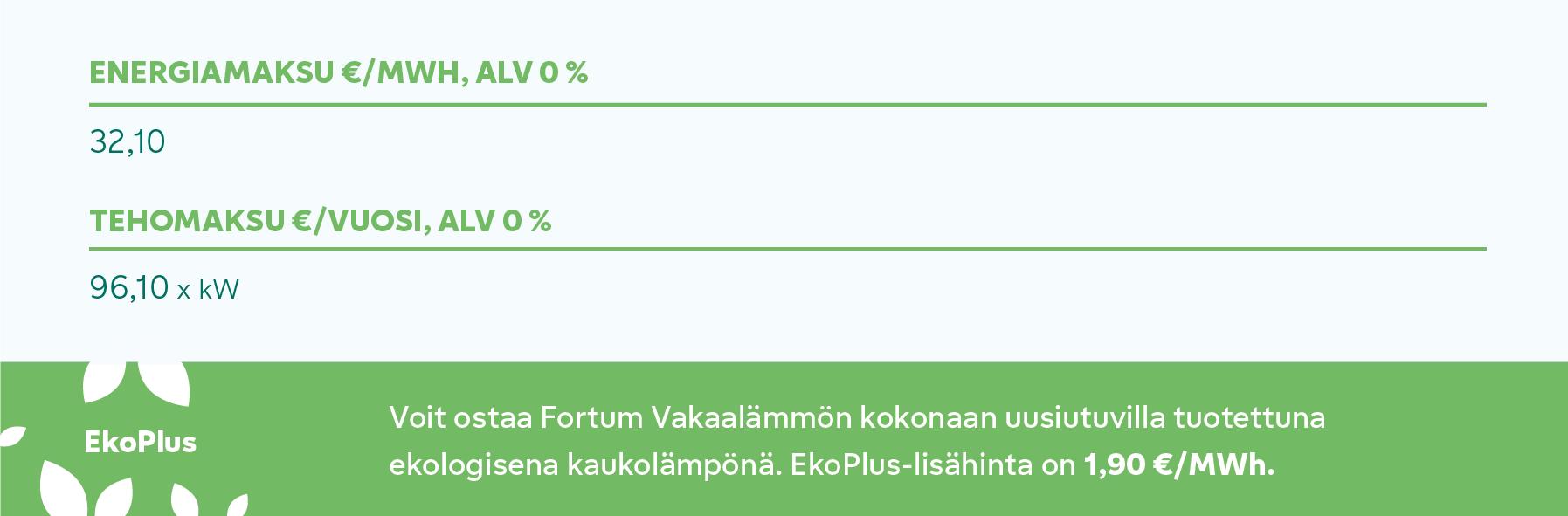 Hintakuvaaja Espoo Vakaalämpö