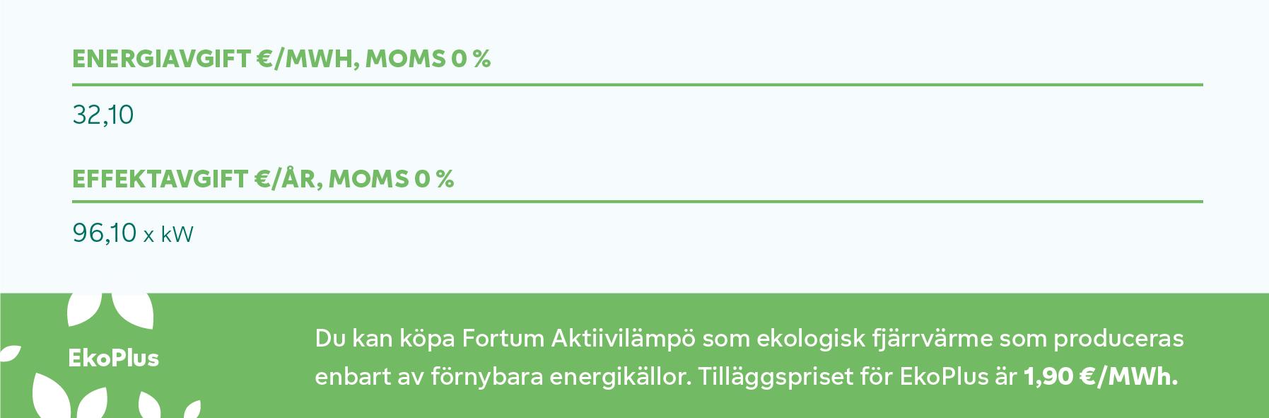 Hintakuvaaja Vakaalämpö Espoo SVE