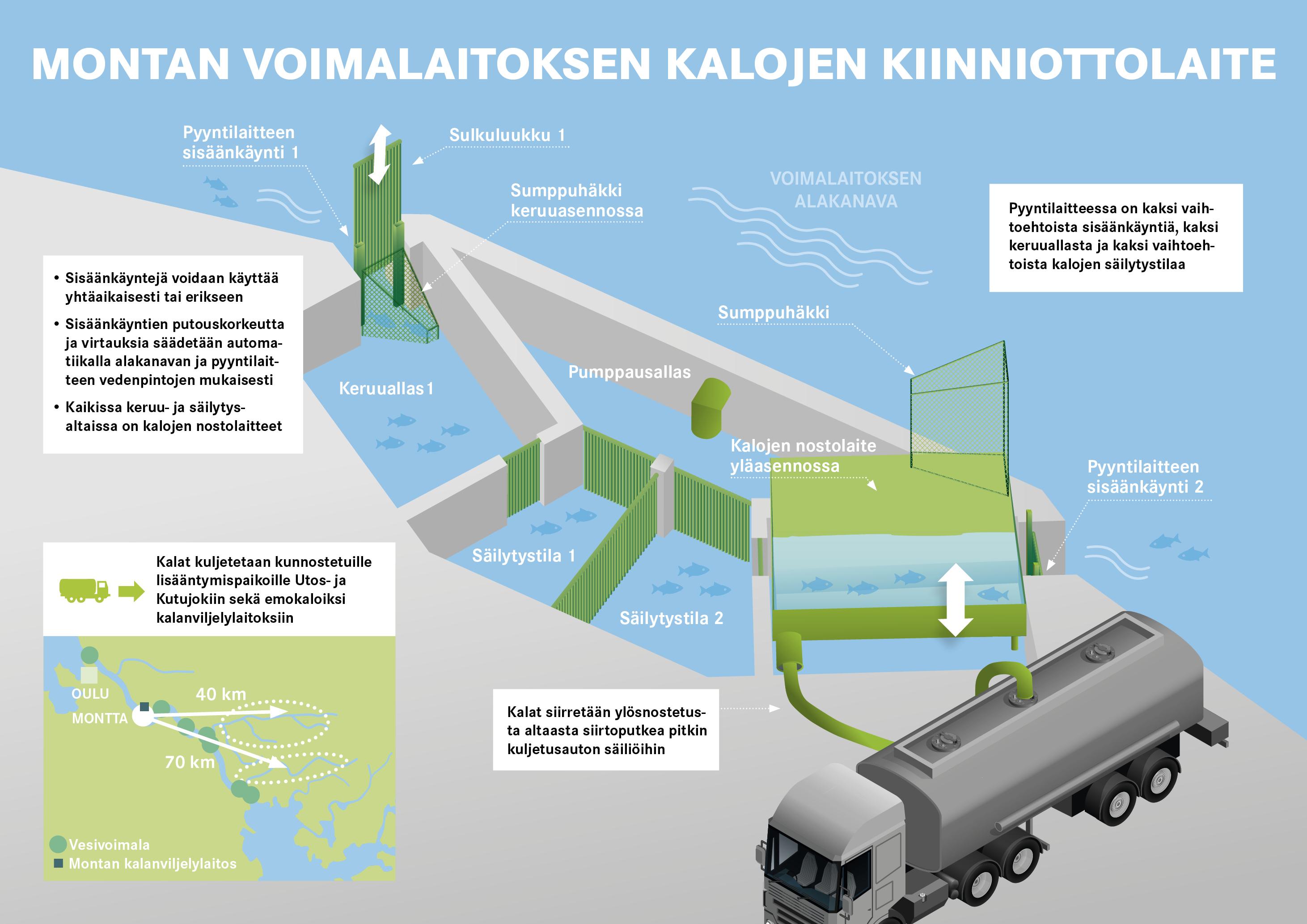 Montan vesiloimalaitos, ylisiirtolaitteen toimintaperiaate
