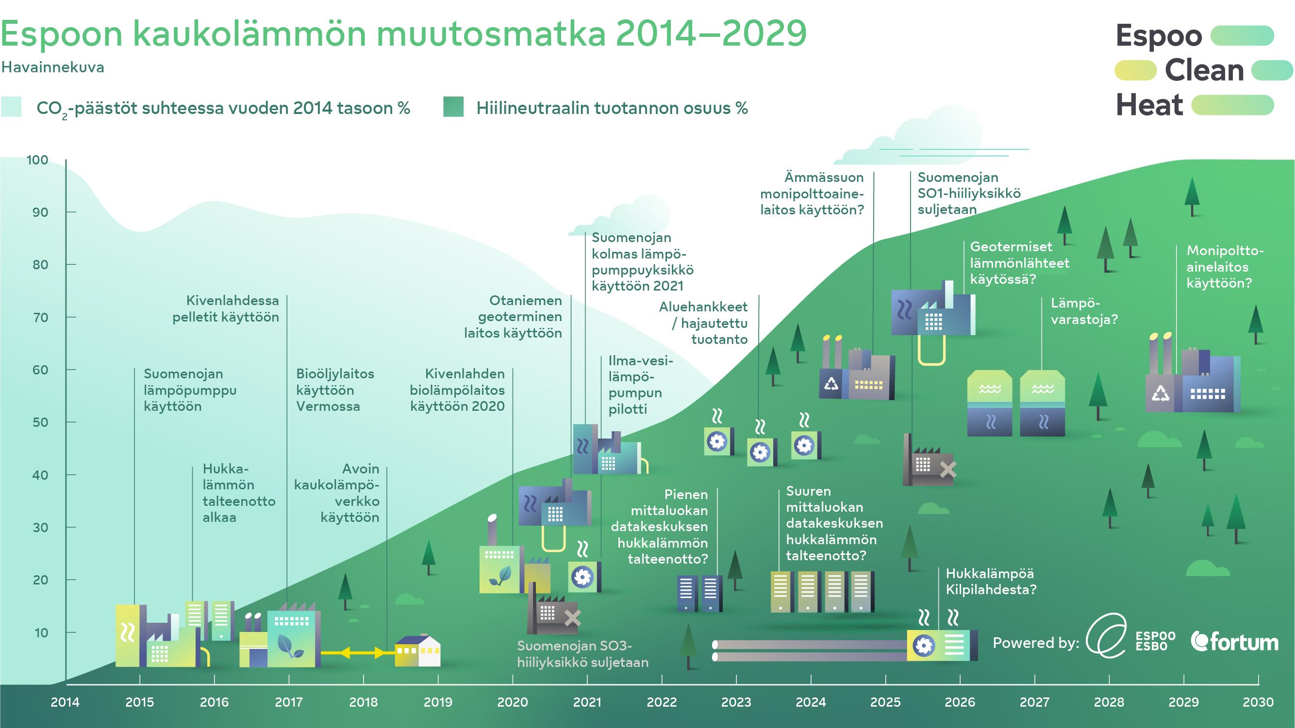 Kaaviokuva kaukolämmön muutosmatkasta 2014-2029