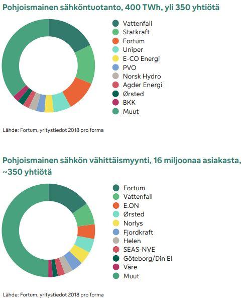 Pohjoismainen sähkön tutanto ja myynti graafi