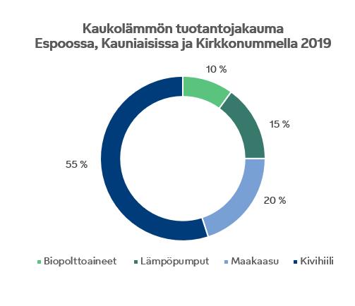 Tuotantojakauma Espoo
