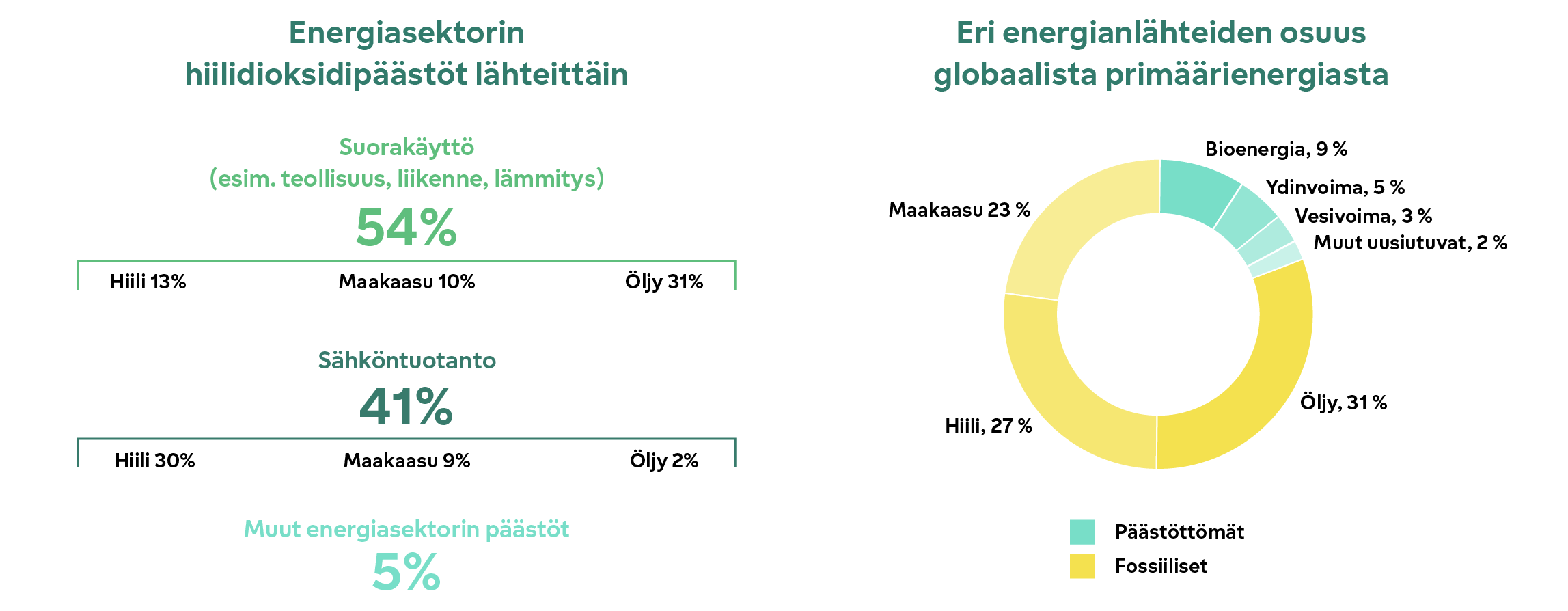 Energiasektorin hiilidioksidipäästöt lähteittäin ja eri energianlähteiden osuus globaalista primäärienergiasta